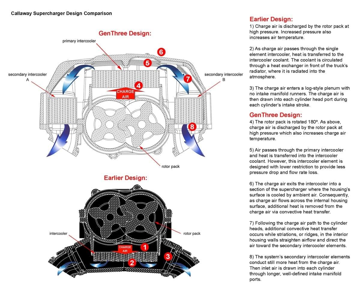 Callaway Supercharging Engine With Intake Manifold Diagram Genthree Cutaway